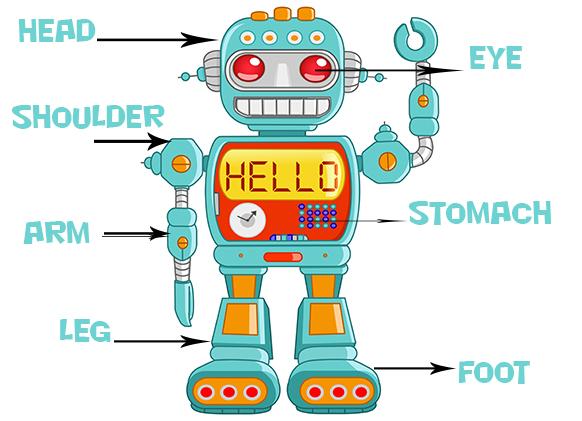 Robot Body Parts Clipart.
