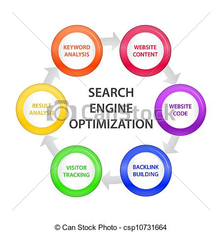 Clip Art Vector of Circle with SEO Steps.