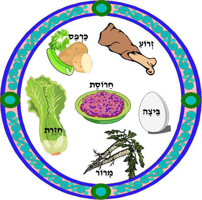 Seder plate clipart » Clipart Station.