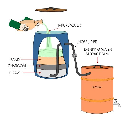 25+ best ideas about Water Filtration Systems on Pinterest.