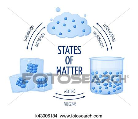 Different states of matter solid, liquid, gas vector diagram Clipart.