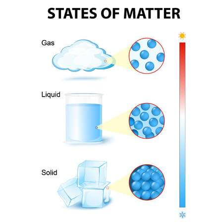 States Of Matter Clipart Free Download Clip Art.