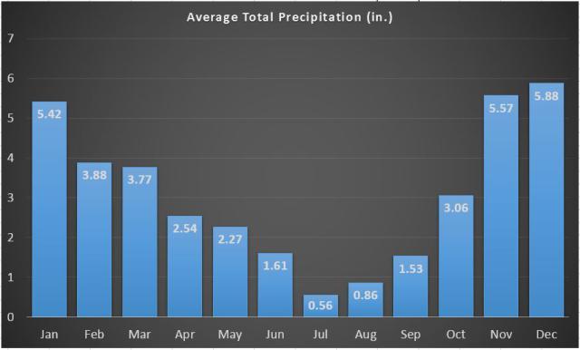Annual Rainfall Portland Or.