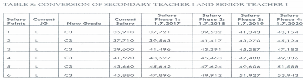 Teachers\' New Salary Scales Plus Allowances in the CBA.