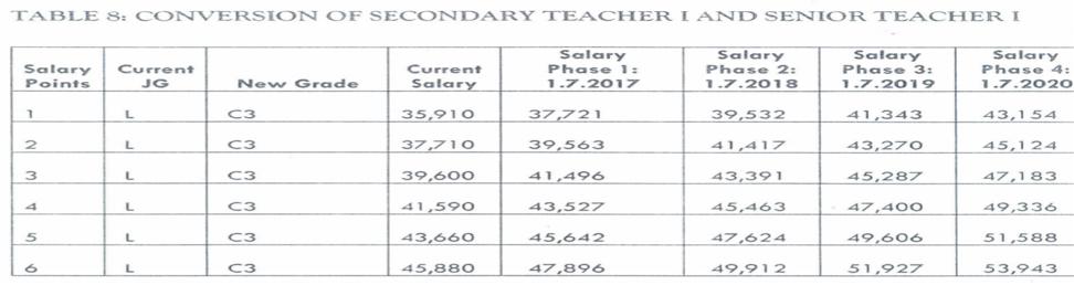 Teachers\' New Salary Scales Plus Allowances in the CBA.