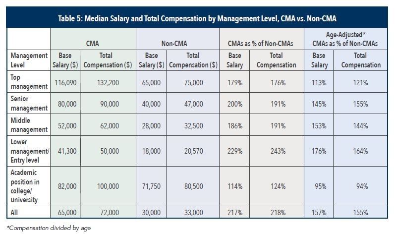 CMA Full Form, CMA Certification: Career Prospects, Salary.