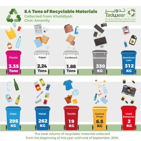 Khalidiyah civic amenity for recyclable materials handles.