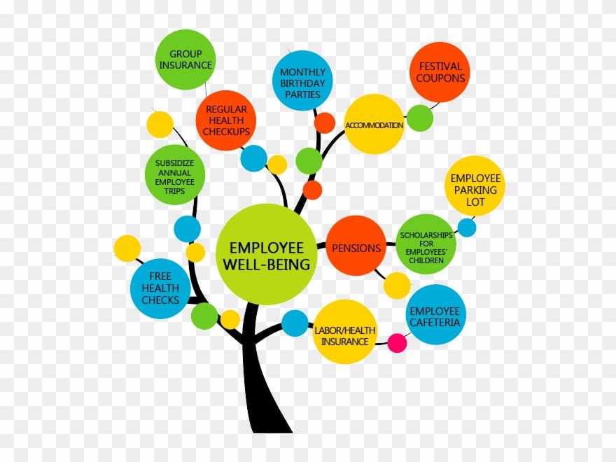 Employee Welfare Clipart.