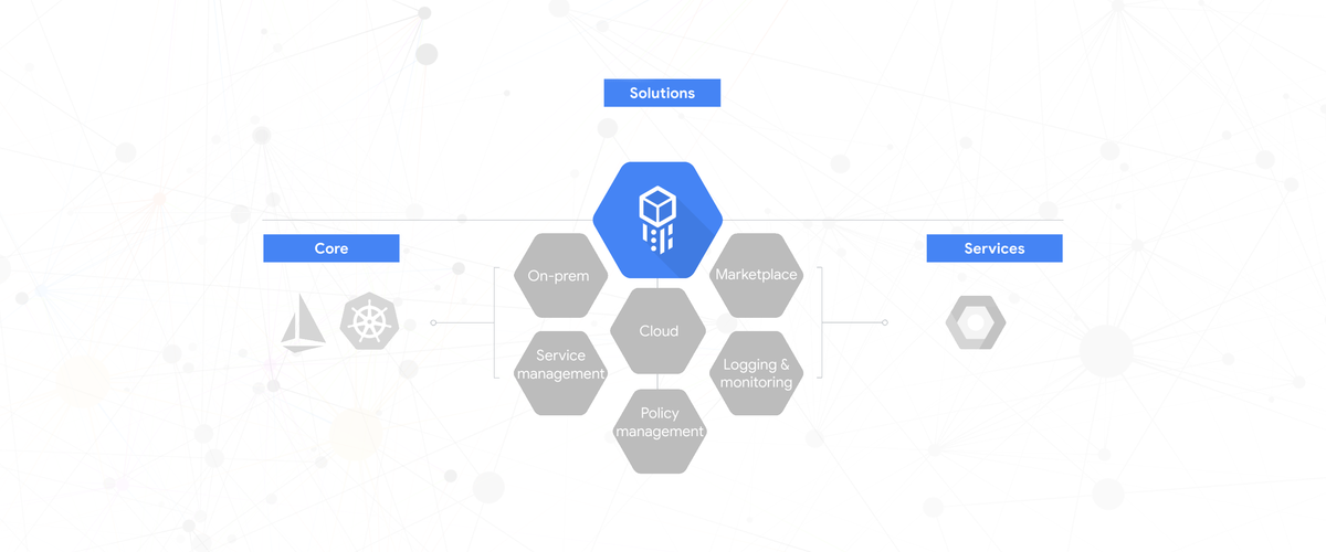 Google's hybrid offering Cloud Services Platform available in beta.
