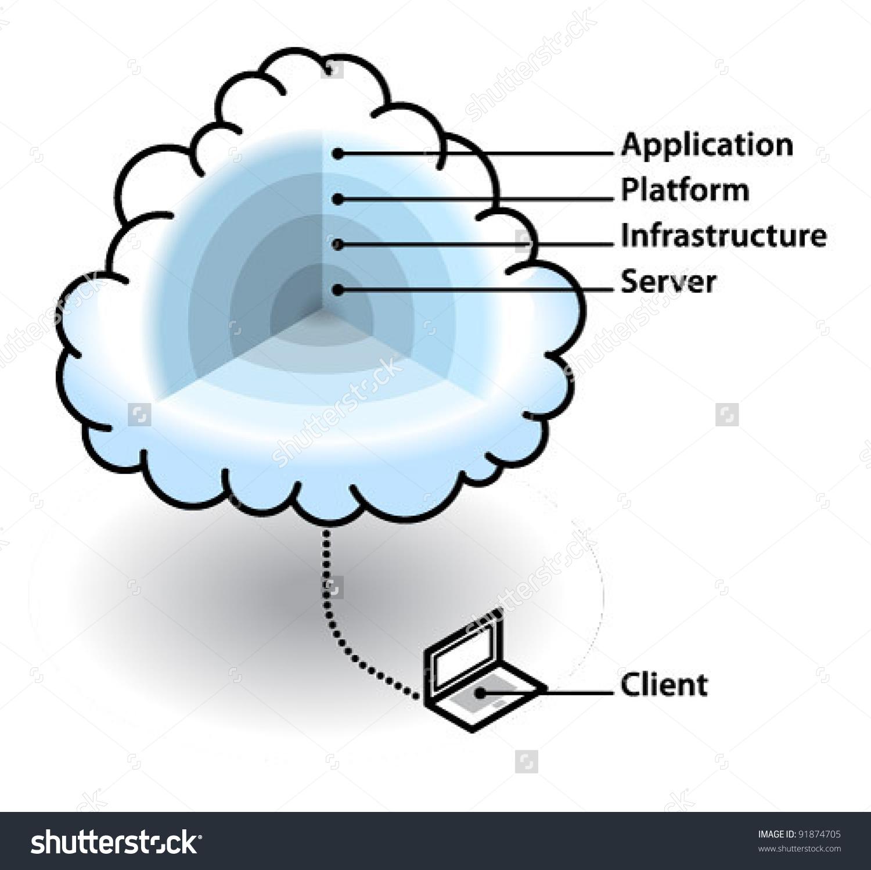 Cloud Computing Concept Layers Cloud Server Stock Vector 91874705.