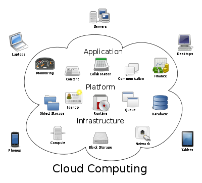 Clipart Network Cloud Computing.