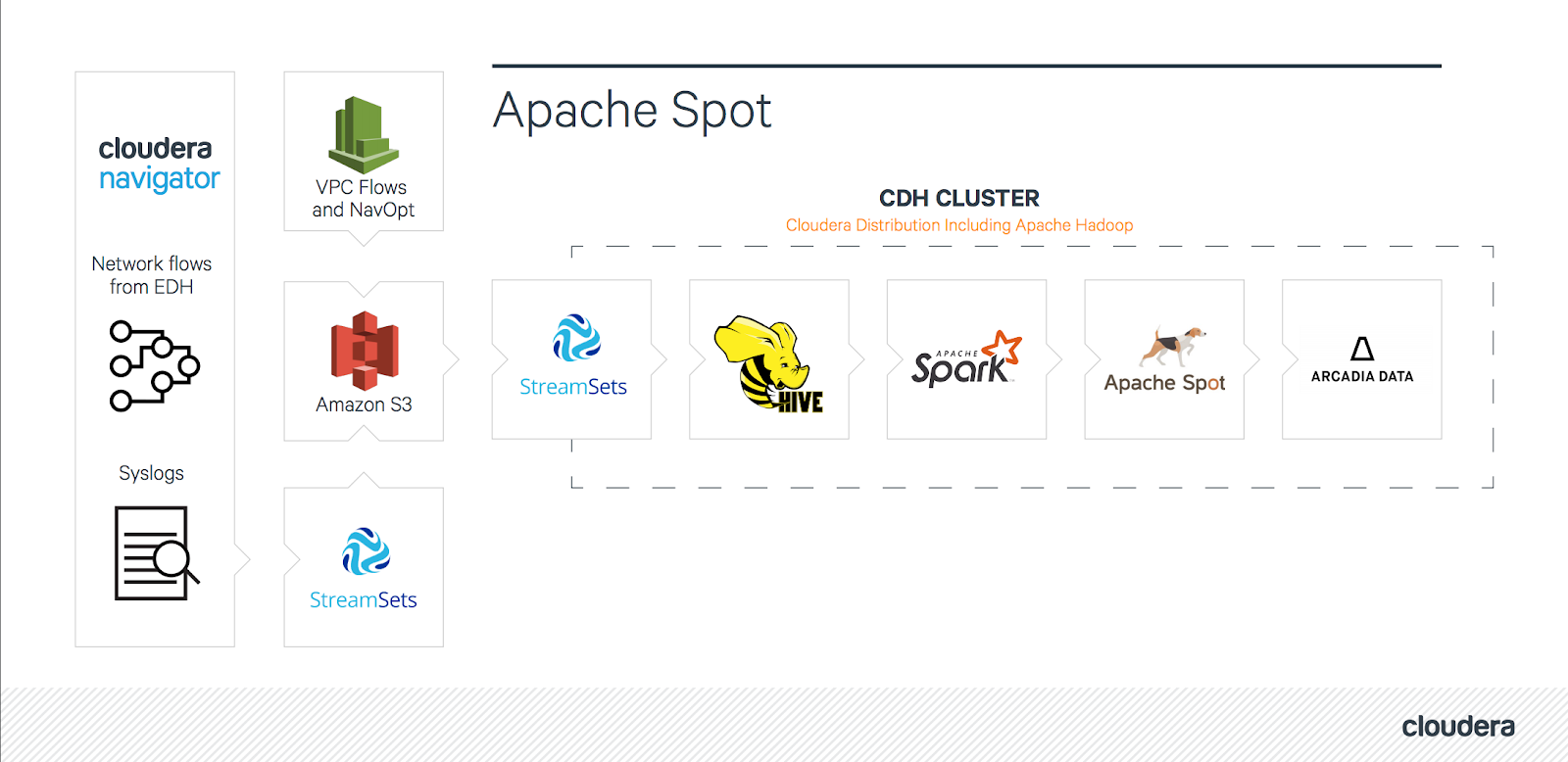 Network Security with Cloudera Altus and Apache Spot.
