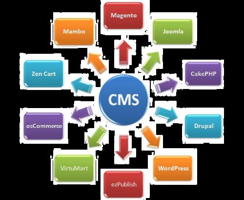 iResolve Services Website development company in Mumbai,SEO,SMO.