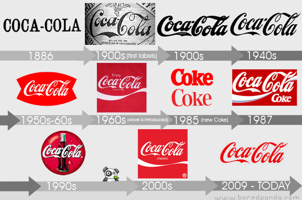 21 Logo Evolutions of the World\'s Well Known Logo Designs.