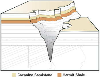Coconino Sandstone—The Most Powerful Argument Against the Flood.
