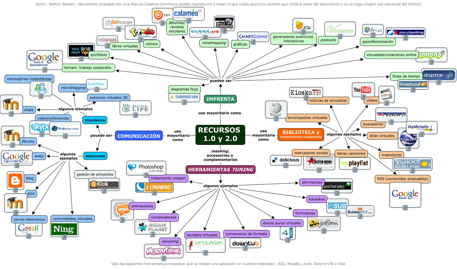 Tecnología Applicada: Más de 1000 herramientas web que.