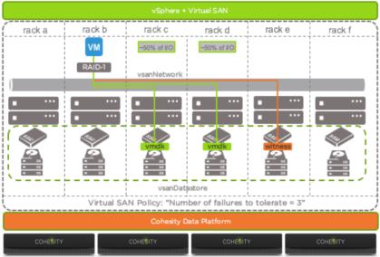 New VMware Virtual SAN and Cohesity DataPlatform White Paper.