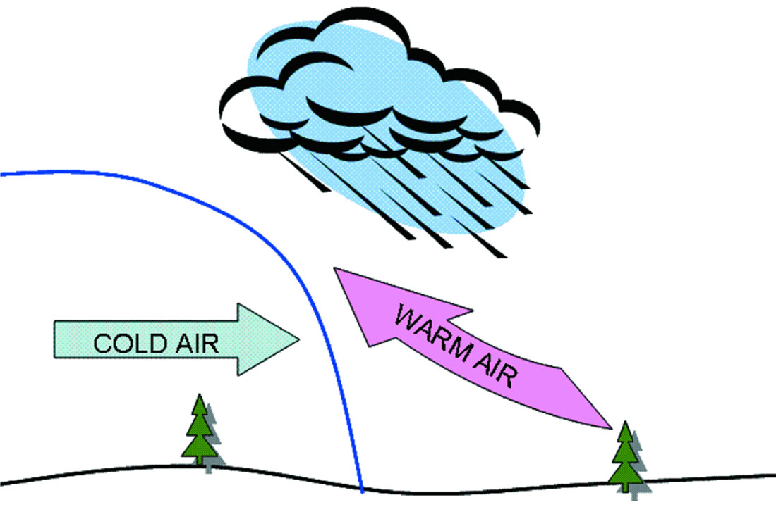 Clipart warm front.