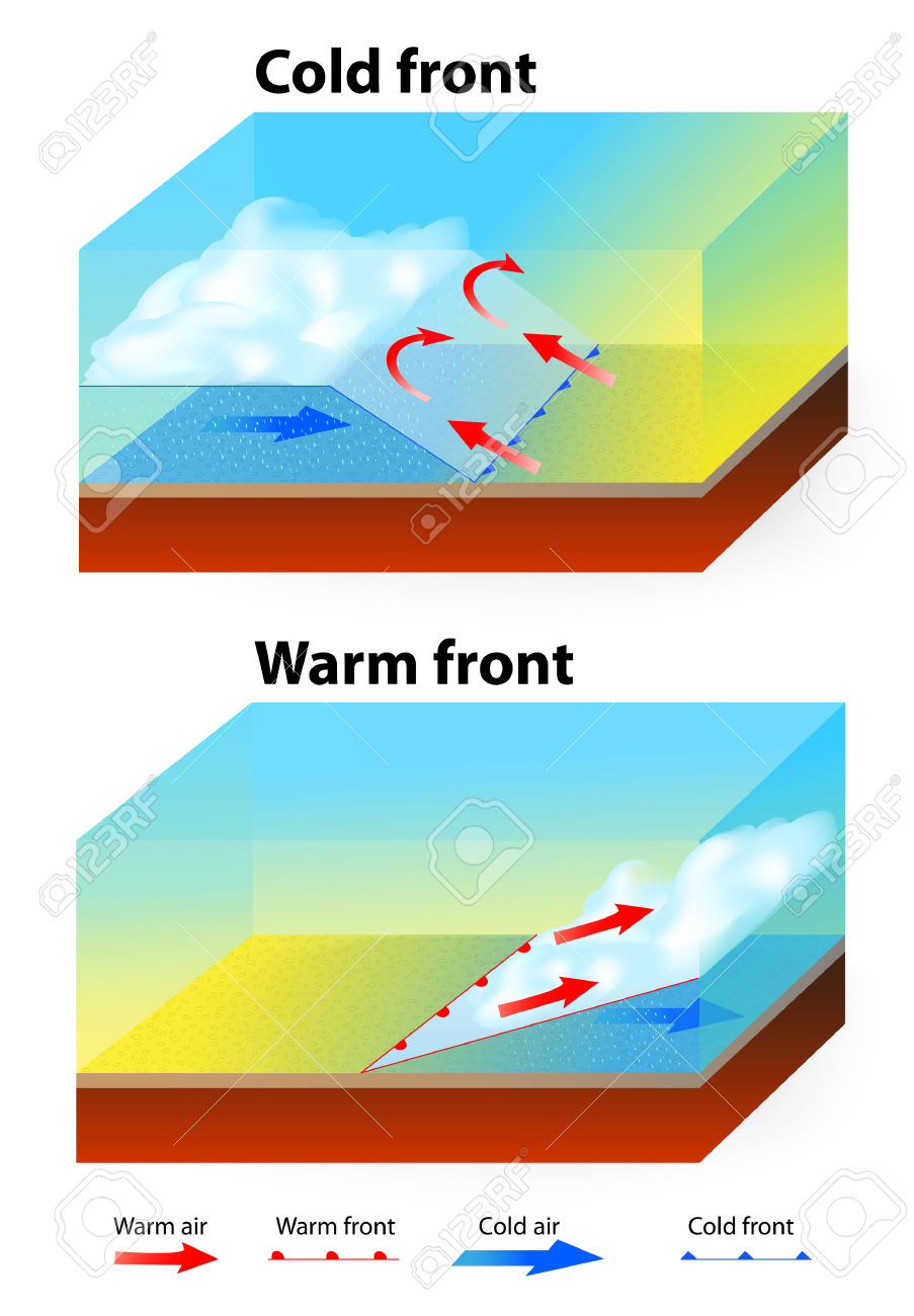 Weather Fronts. Warm Front And Cold Front. Royalty Free Cliparts.