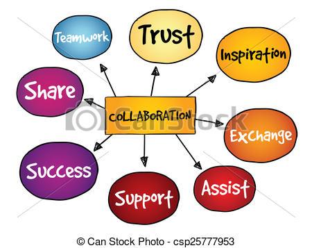 Collaboration mind map.