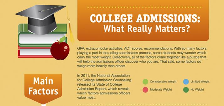 admissions.
