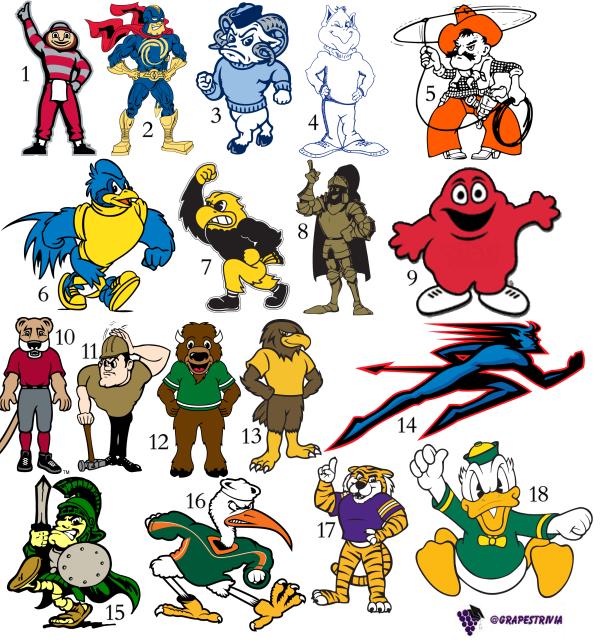 NCAA Mascot Logos II (Pic) Quiz.