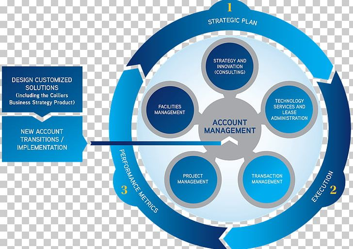 Colliers International Facility Management Business Plan.