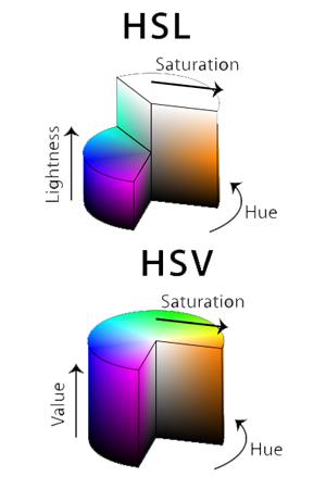 Color Space Color Model.