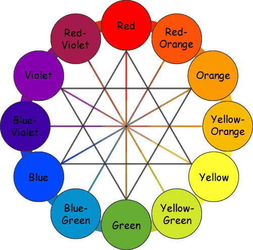 Elegant Paint Color Wheel Design : Bohomarketblog..