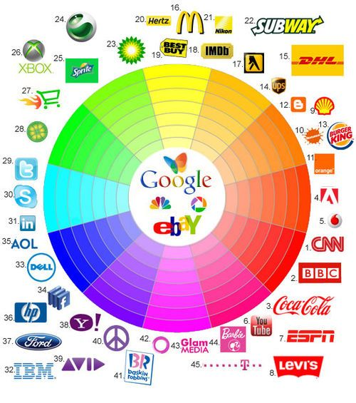 Locate your Brand on the Color Spectrum.