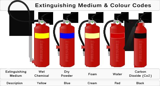 Fire Extinguisher Colour Codes.