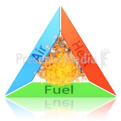 Fire Triangle.