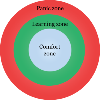 File:Panic Learning and Comfort Zones.png.