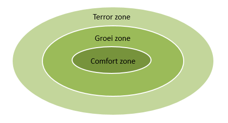 File:Comfort zone.png.