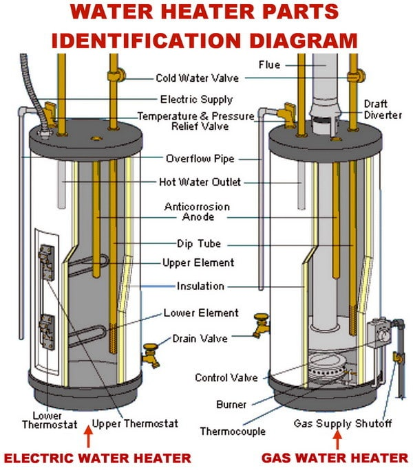 How To Change The Temperature On Your Electric Water Heater.