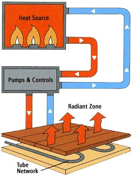 1000+ ideas about Hydronic Heating on Pinterest.