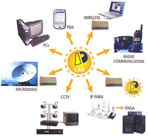 Communication devices clipart.