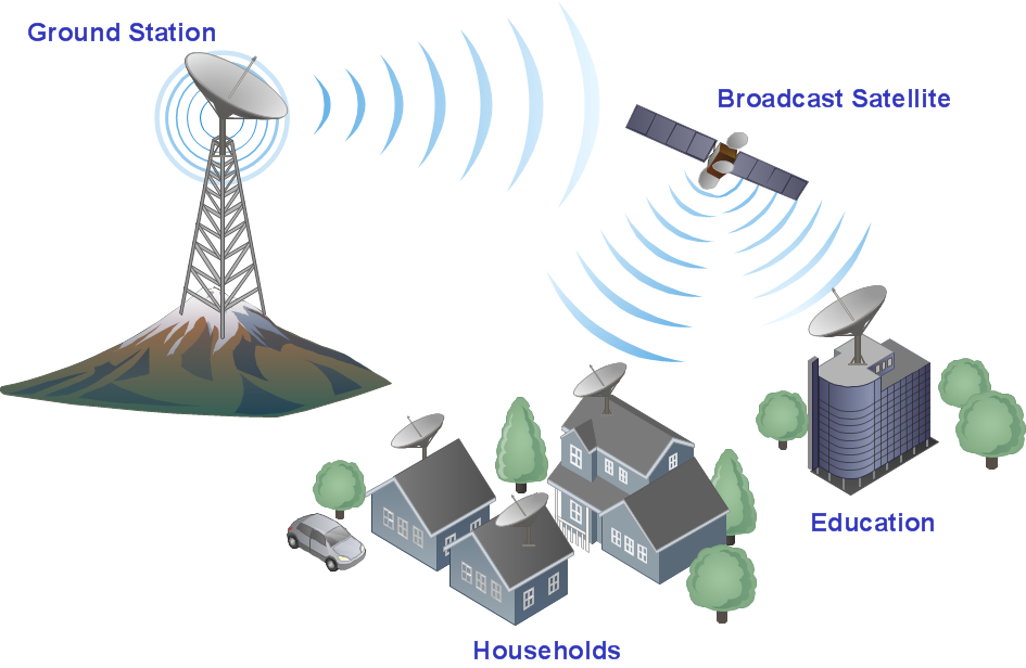 Communication Network Clipart