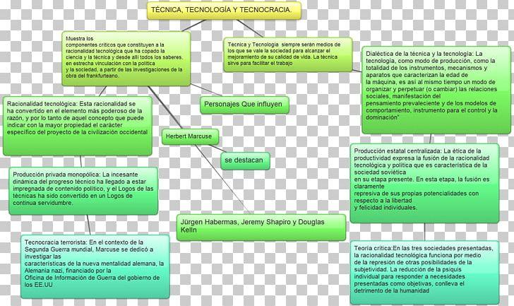 Concept Map Technique Technology Science Technocracy PNG.
