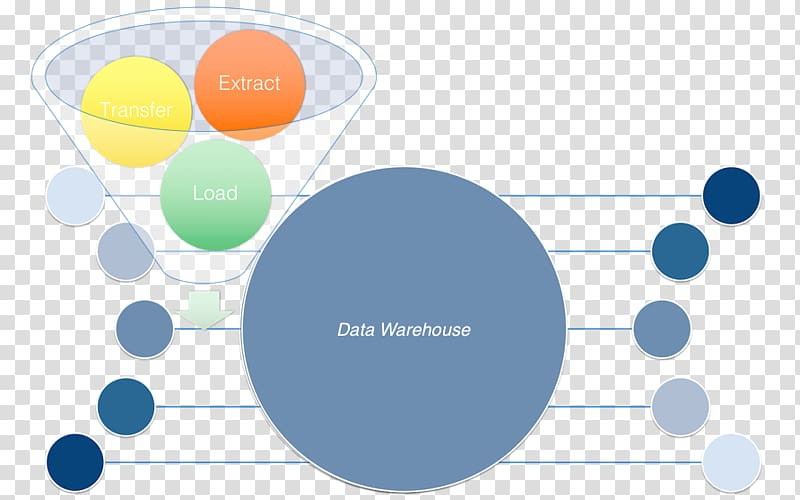 Extract, transform, load Data warehouse Business.