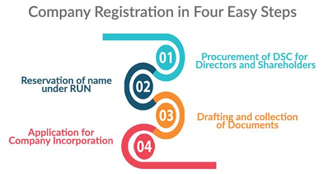 Private Company Registration Process.