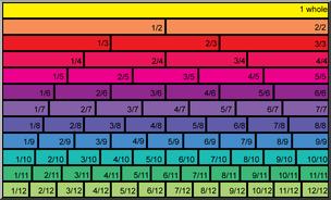 Clip Art: Comparing Fractions Color I abcteach.com.