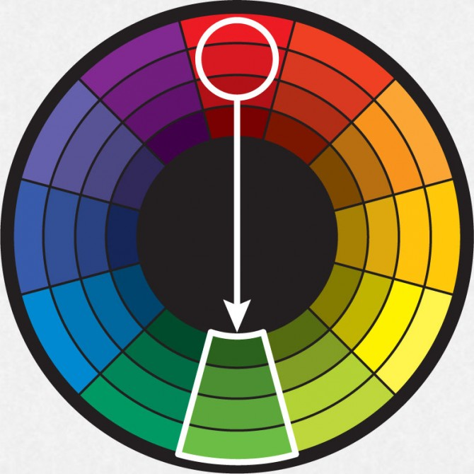 COMPLEMENTARY HARMONY Is the color directly opposite the key color.