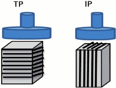 TP versus IP composite sample directions..