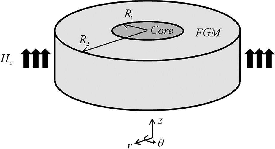 Magnetoelastic Field of a Multilayered and Functionally Graded.