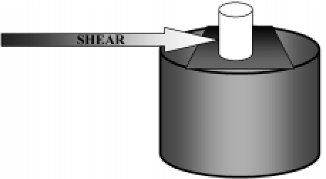 Shear force (0.5 mm/min) applied on the composite cylinder.