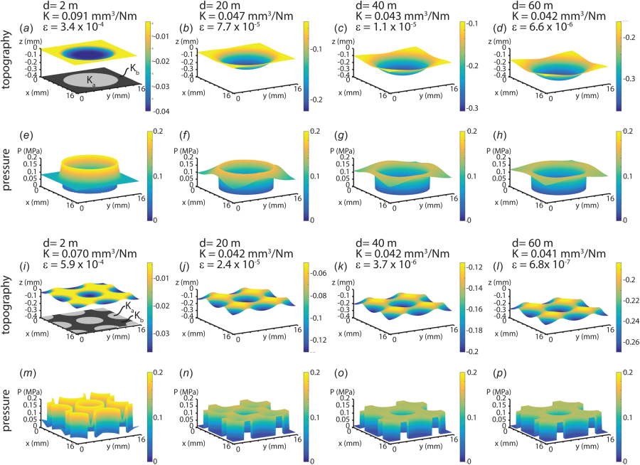 Modeling Wear of Multimaterial Composite Surfaces.