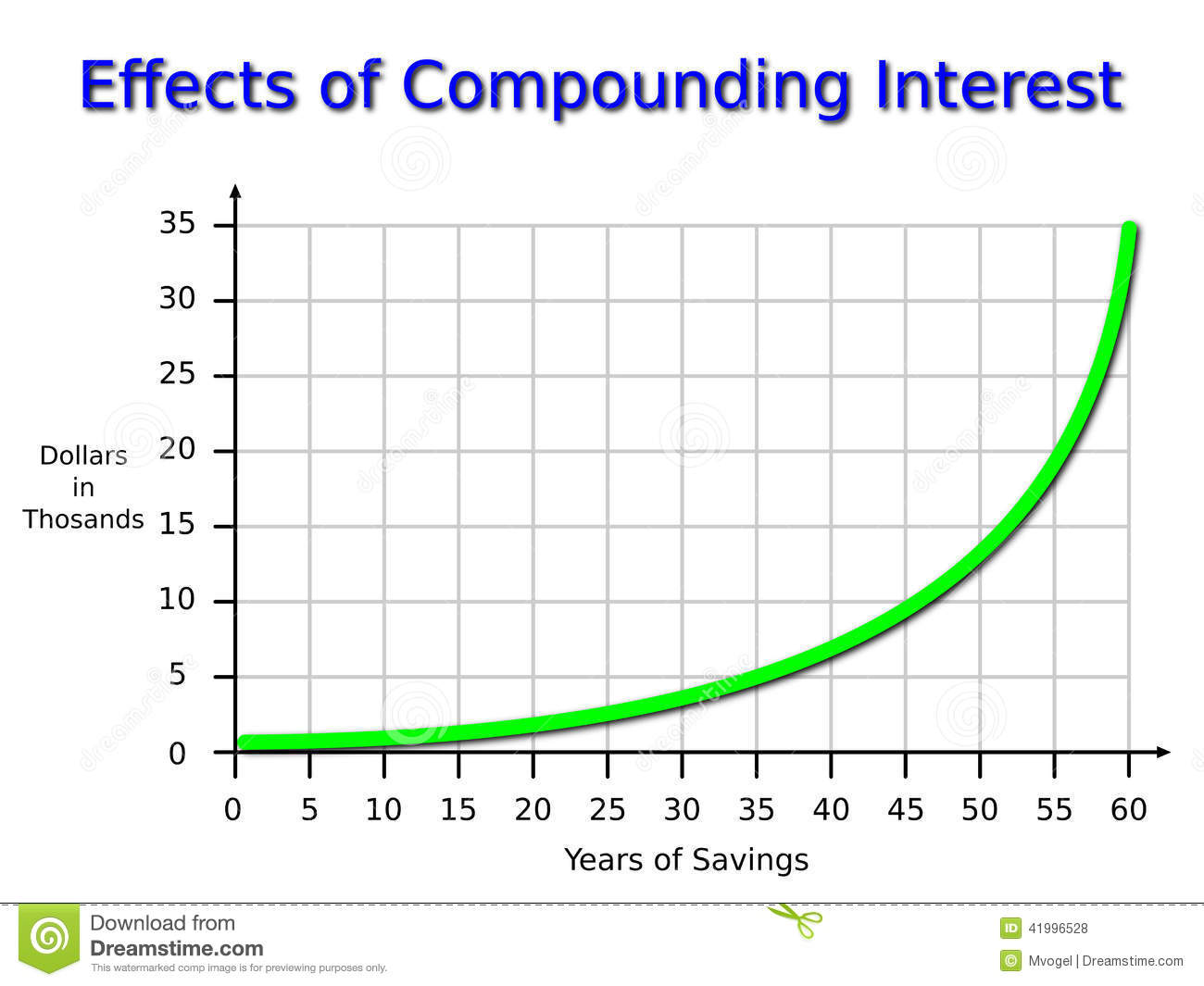 Compounding Stock Illustrations.
