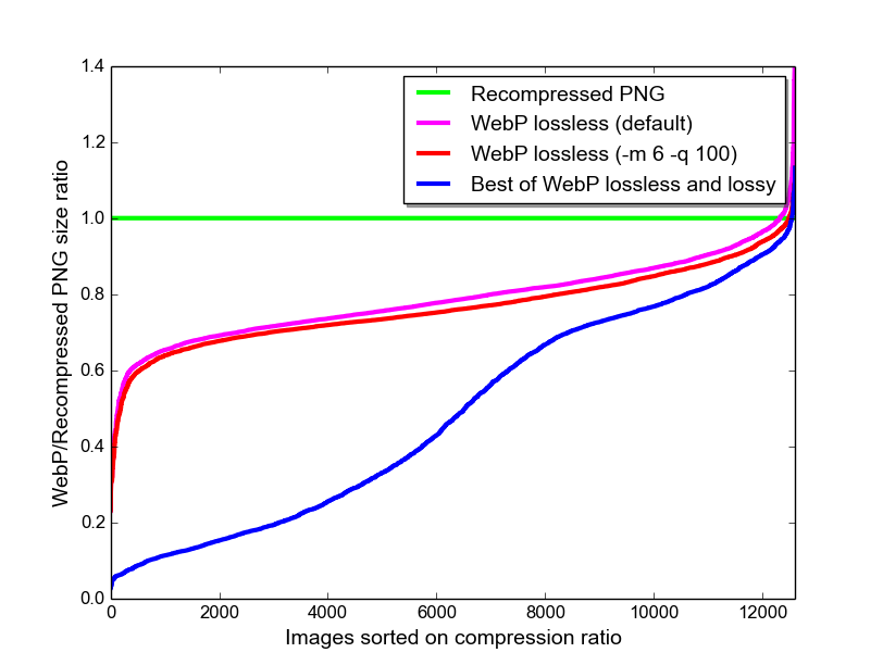 Lossless and Transparency Encoding in WebP.
