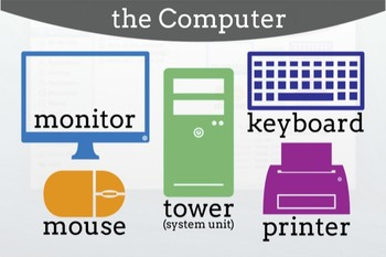 Parts of the Computer Icons/Clipart and Poster.